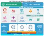 NTT SD-WAN Service Portfolio, the world's first global SD-WAN platform with coverage spanning over 190 countries. (Graphic: Business Wire)