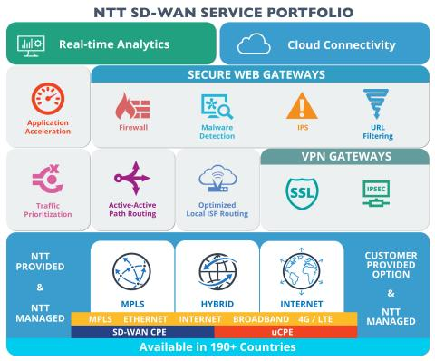 NTT SD-WAN Service Portfolio, the world's first global SD-WAN platform with coverage spanning over 1 ...