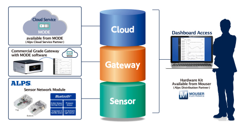 Sensor Cloud Evaluation Service (Graphic: Business Wire)