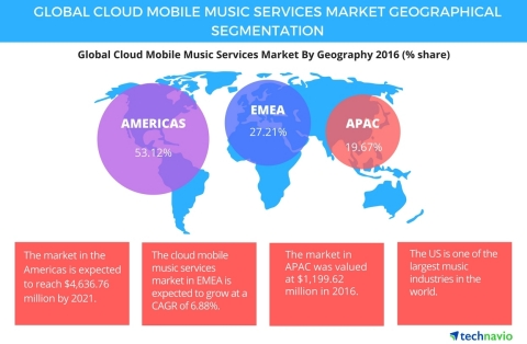 Technavio has published a new report on the global cloud mobile music services market from 2017-2021. (Graphic: Business Wire)