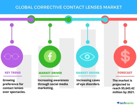 Technavio has published a new report on the global corrective contact lenses market from 2017-2021. (Graphic: Business Wire)