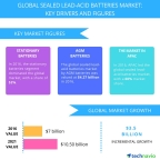 Technavio has published a new report on the global sealed lead-acid batteries market from 2017-2021. (Graphic: Business Wire)