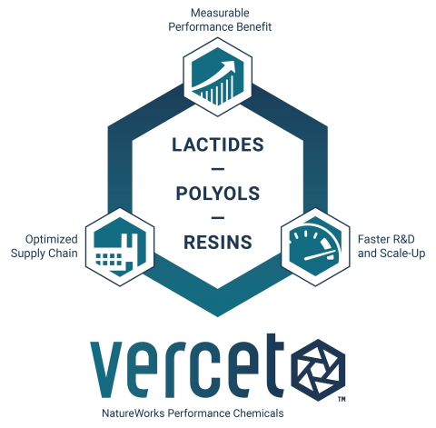 Vercet is a new tunable platform of lactide-based chemistries from the NatureWorks Performance Chemicals Division. (Graphic: NatureWorks)