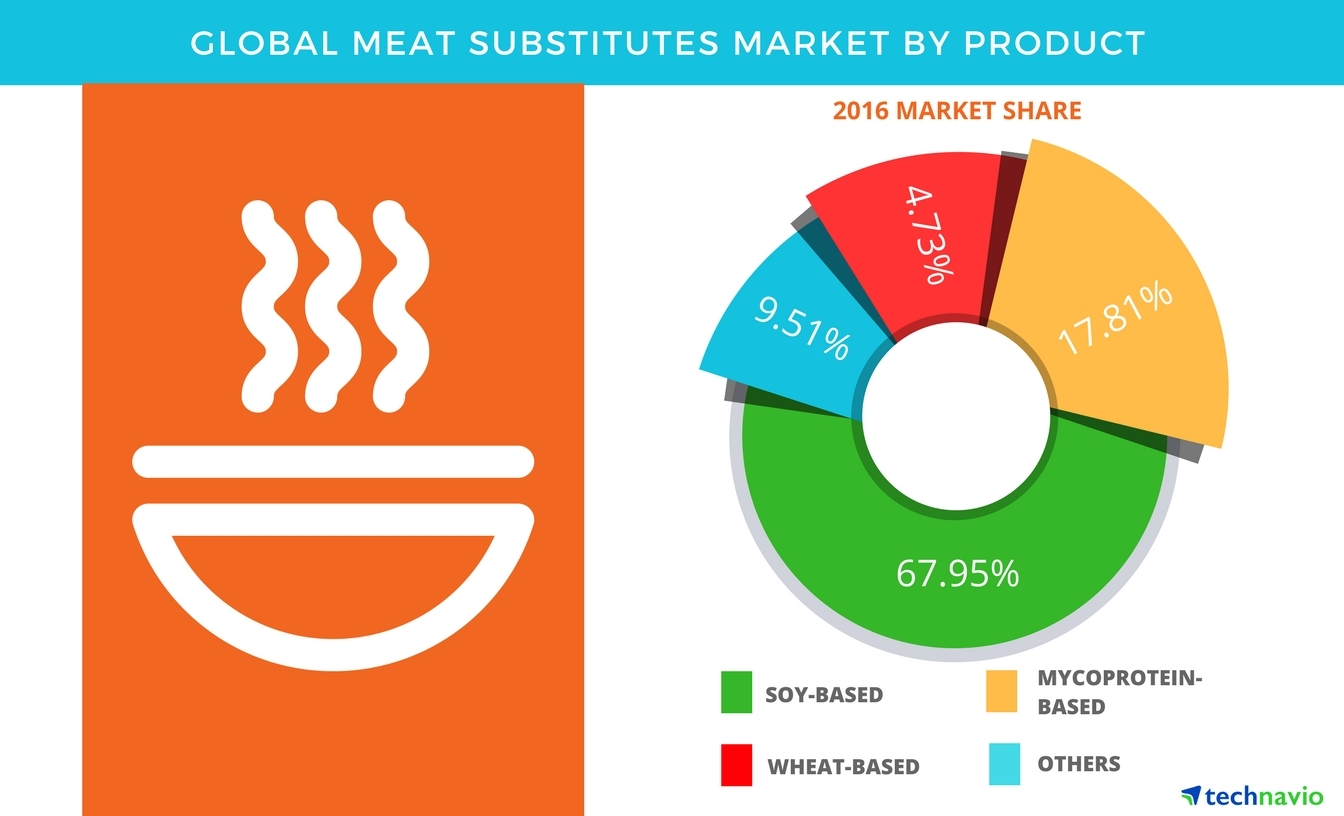 Technavio has published a new report on the global meat substitutes market from 2017-2021. (Graphic: Business Wire)