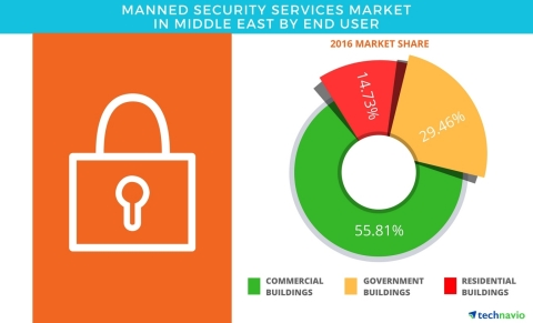 Technavio has published a new report on the manned security services market in the Middle East from 2017-2021. (Graphic: Business Wire)