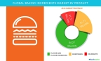 Technavio has published a new report on the global baking ingredients market from 2017-2021. (Graphic: Business Wire)