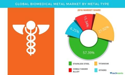 Technavio has published a new report on the global biomedical metal market from 2017-2021. (Graphic: Business Wire)