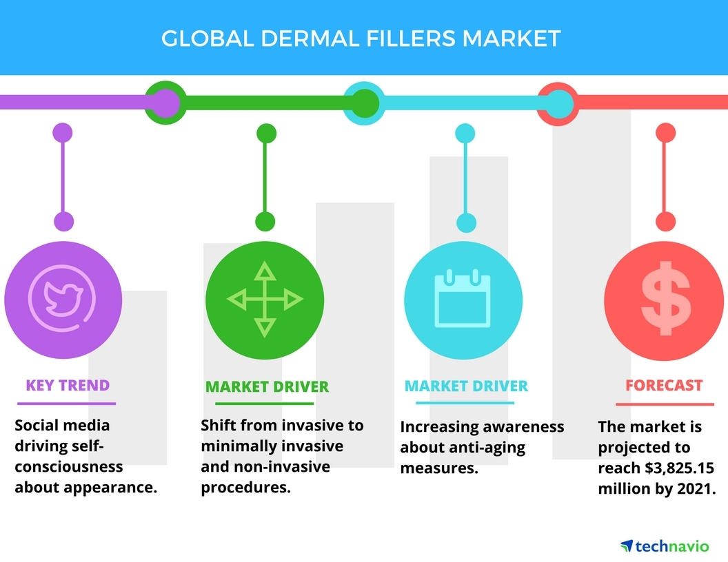Technavio has published a new report on the global dermal filler market from 2017-2021. (Graphic: Business Wire)