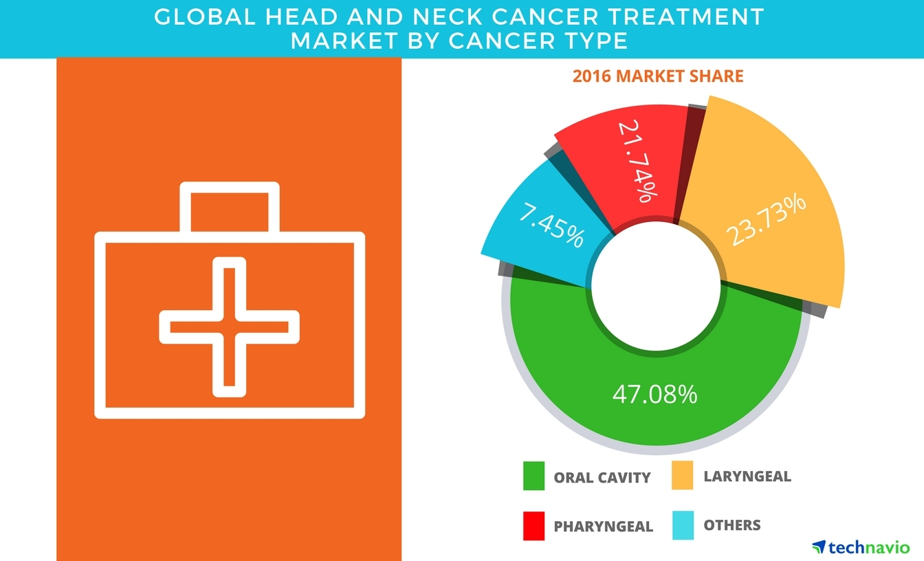 Technavio has published a new report on the global head and neck cancer treatment market from 2017-2021. (Graphic: Business Wire)