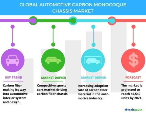 Technavio has published a new report on the global automotive carbon monocoque chassis market from 2017-2021. (Graphic: Business Wire)