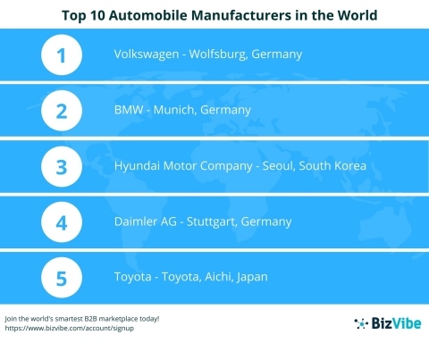 BizVibe Announces Their List of the World's Top 10 Automobile Manufacturers (Graphic: Business Wire)