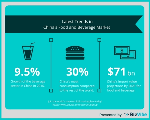 BizVibe Highlights the Latest Trends Shaping the Food and Beverage Market in China (Graphic: Business Wire)