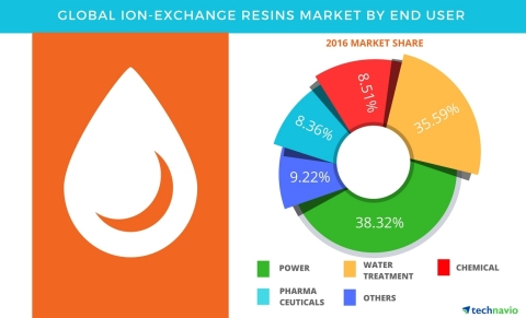 Technavio has published a new report on the global ion exchange resins market from 2017-2021. (Graphic: Business Wire)