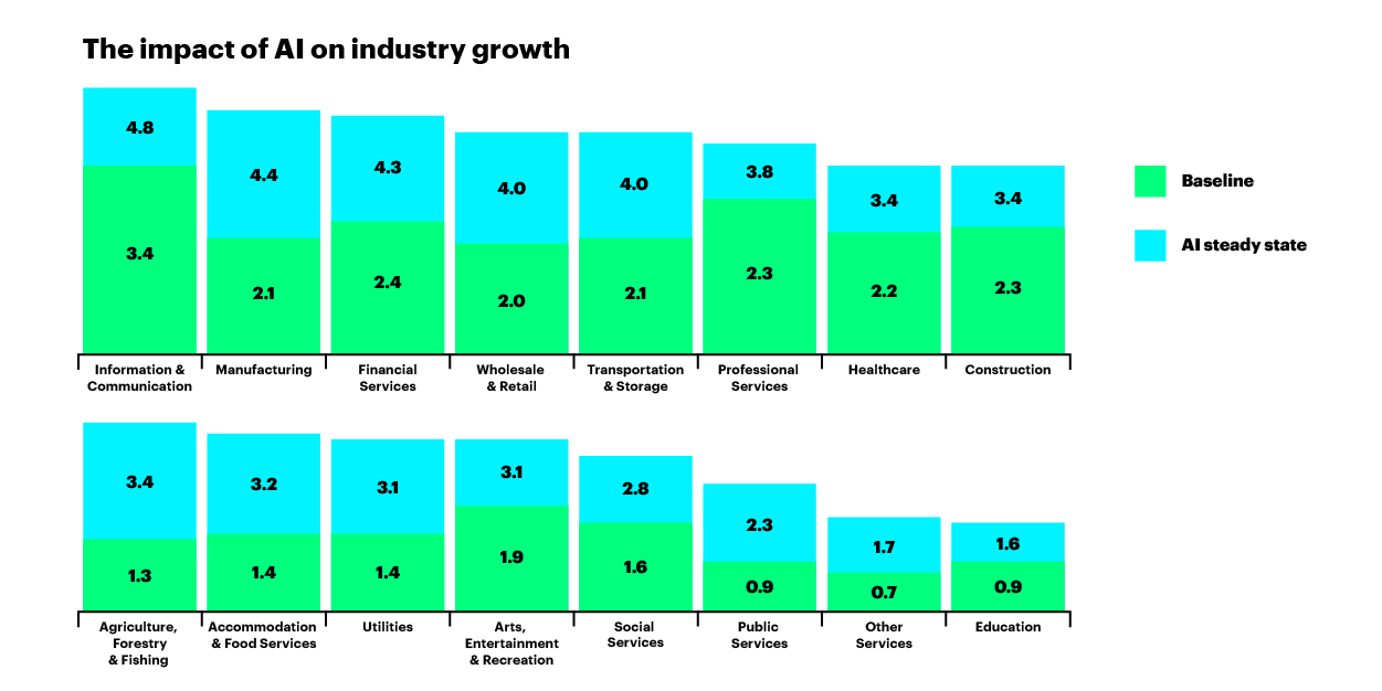 Annual growth rates by 2035 of gross value added (a close approximation of GDP), comparing baseline growth to an artificial intelligence scenario where AI has been absorbed into a sector's economic processes (Graphic: Business Wire)