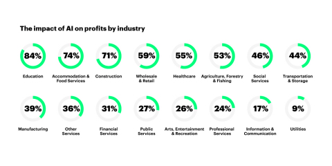 Share-of-profit increase per industry between baseline in 2035 and AI steady state in 2035 (Graphic: Business Wire)