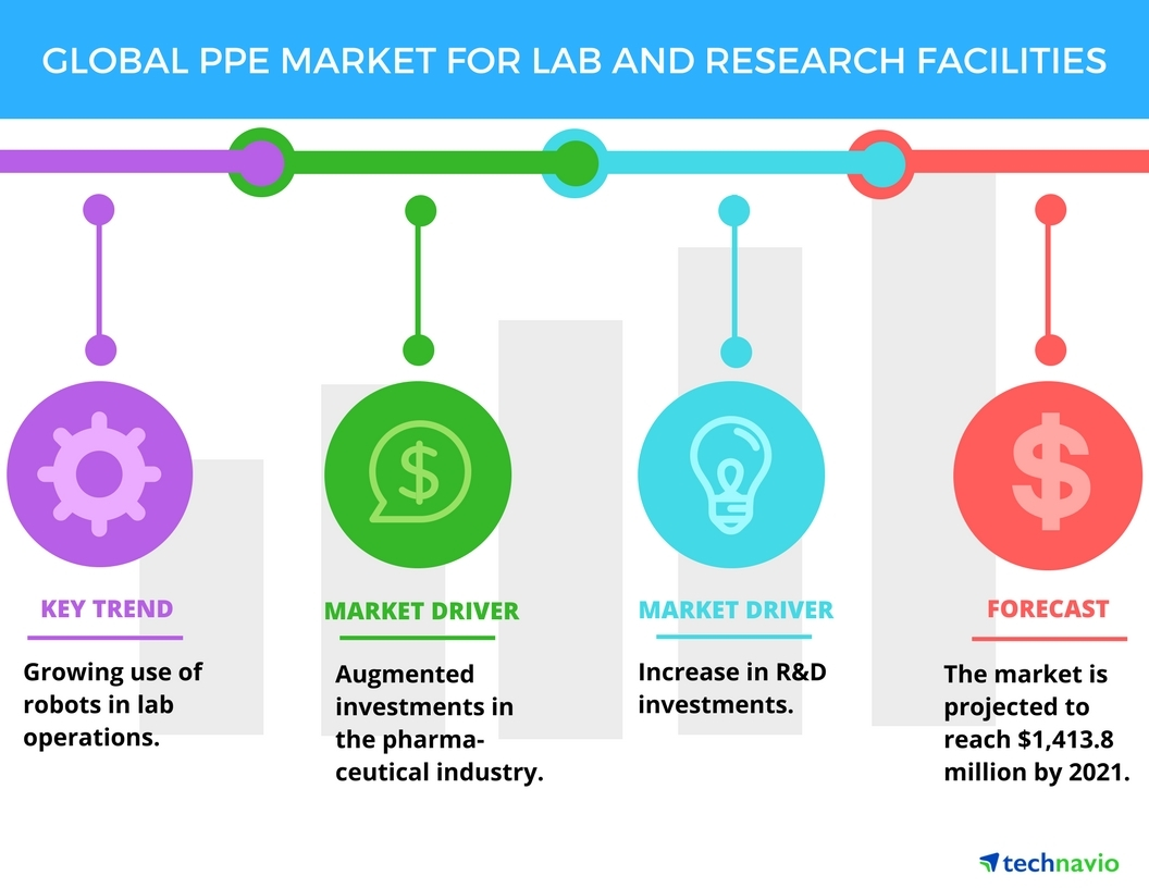 Technavio has published a new report on the global PPE market for lab and research facilities from 2017-2021. (Graphic: Business Wire)
