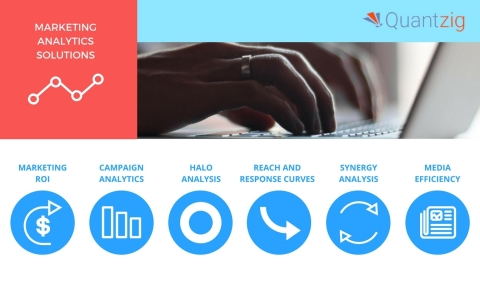 Quantzig offers a variety of marketing analytics solutions. (Graphic: Business Wire)