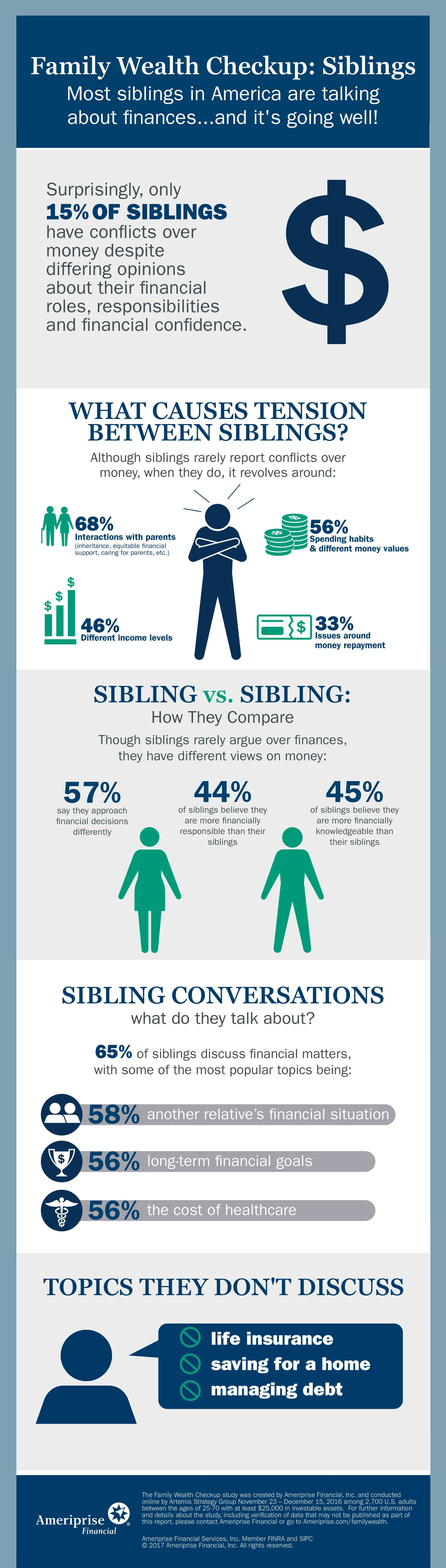 Majority of siblings talk about money, and it usually goes well! (Graphic: Ameriprise Financial)