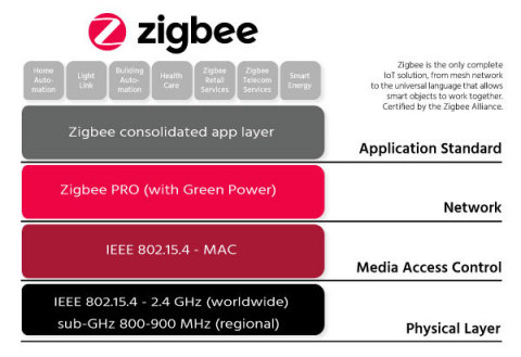 Zigbee PRO 2017: First Multi-Band IoT Mesh Network Technology for Massive IoT Deployments (Graphic: Business Wire)