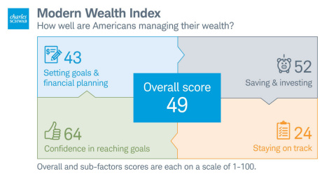 On a scale of 1-100, Americans received an average Modern Wealth Index score of 49. Among the four factors of the Index, Americans score highest when it comes to confidence in reaching their goals, while staying on track was the largest drag on the overall index score. (Graphic: Business Wire)