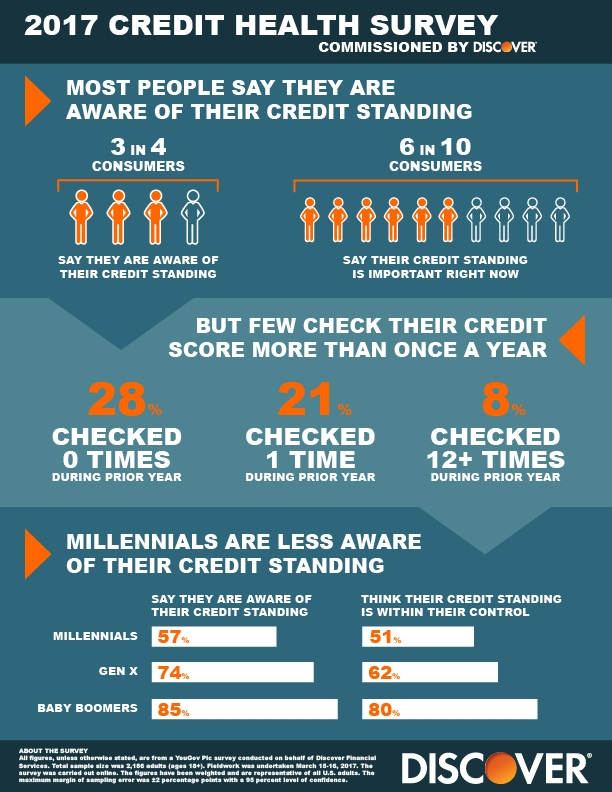 According to a recent survey commissioned by Discover, 3 in 4 consumers say they are aware of their credit standing, but few check their credit score more than once a year. (Graphic: Business Wire)