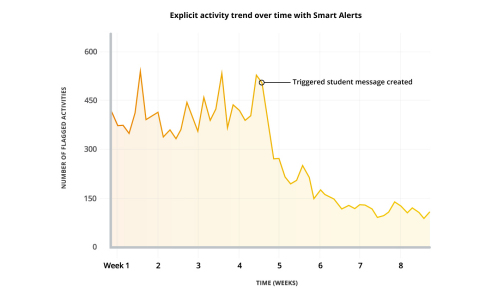Smart Alerts enables students to improve their online behavior by a factor of 5:1 (see graph). (Graphic: Business Wire)