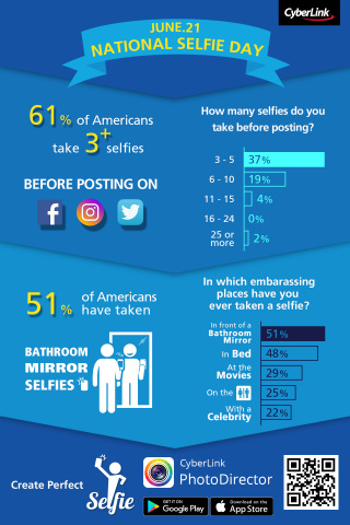New CyberLink Selfie Report Finds the Large Majority of Millennials Have Taken Selfies in Unconventional Places and Situations (Graphic: Business Wire)