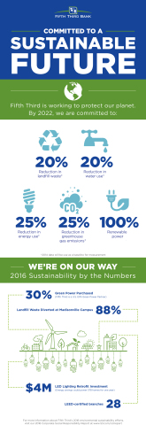 Fifth Third Bancorp's Bold Sustainability Goals (Infographic). (Photo: Business Wire)