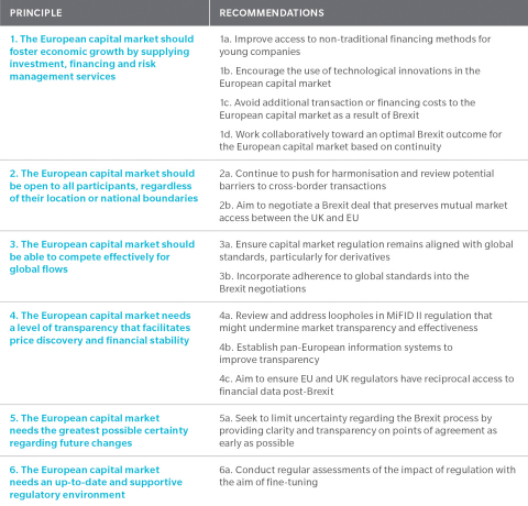 New Oliver Wyman and the Federation of European Securities Exchanges report outlines six principles that should guide the development of Europe's capital markets, and recommends specific policy initiatives.