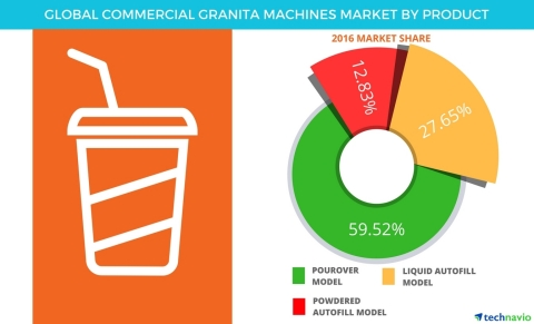 Technavio has published a new report on the global commercial granita machines market from 2017-2021. (Graphic: Business Wire)