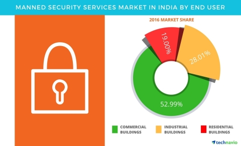 Technavio has published a new report on the manned security services market in India from 2017-2021. (Graphic: Business Wire)