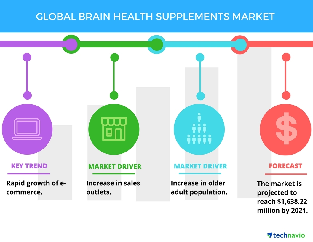 Technavio has published a new report on the global brain health supplements market from 2017-2021. (Graphic: Business Wire)