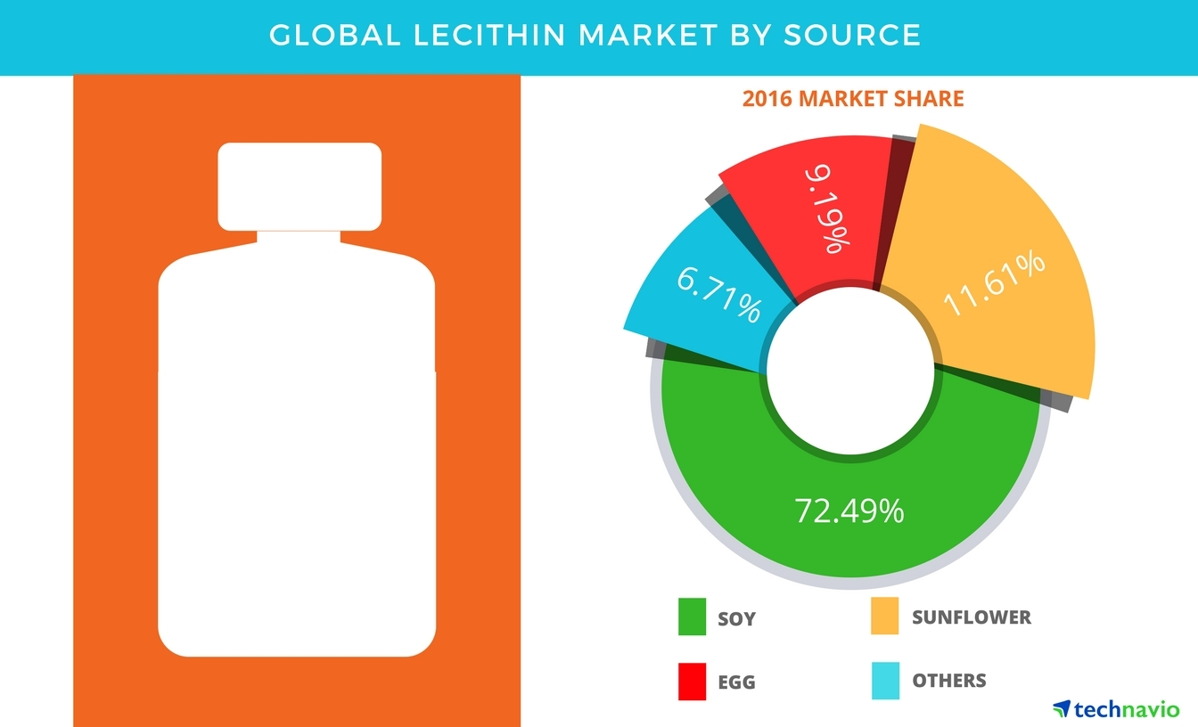 Technavio has published a new report on the global lecithin market from 2017-2021. (Graphic: Business Wire)
