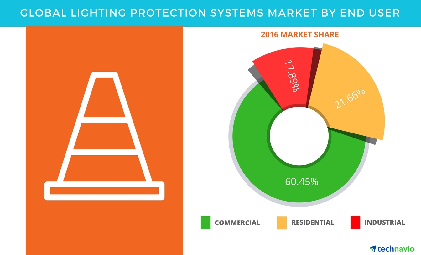 Technavio has published a new report on the global lightning protection system market from 2017-2021. (Graphic: Business Wire)