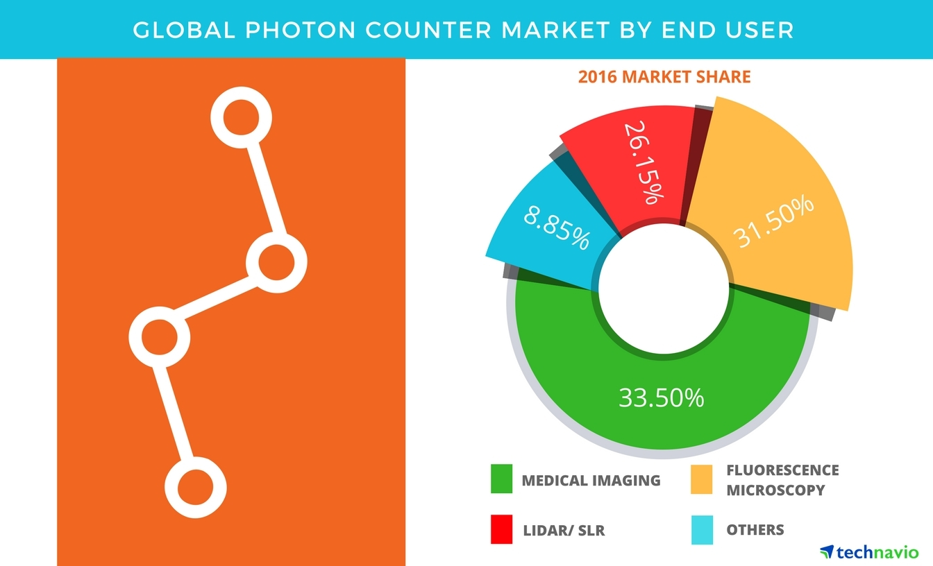 Technavio has published a new report on the global photon counter market from 2017-2021. (Graphic: Business Wire)