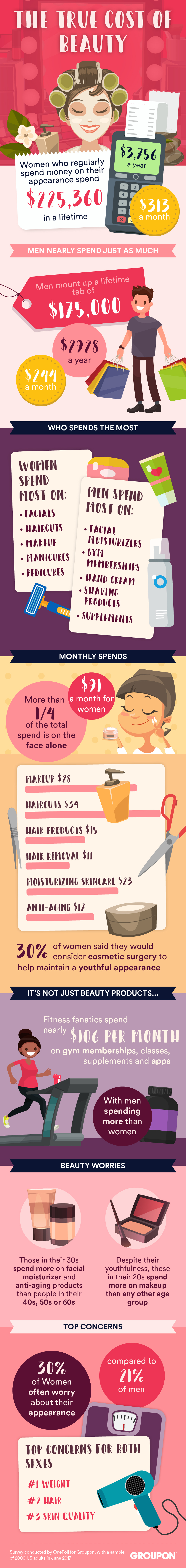 According to Groupon, the women surveyed who said they routinely spend money on their appearance spend an average of $3,756 a year (or $313 a month), which adds up to $225,360 throughout their entire lifetime. (Graphic: Business Wire)