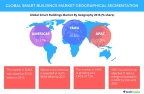 Technavio has published a new report on the global smart buildings market from 2017-2021. (Graphic: Business Wire)