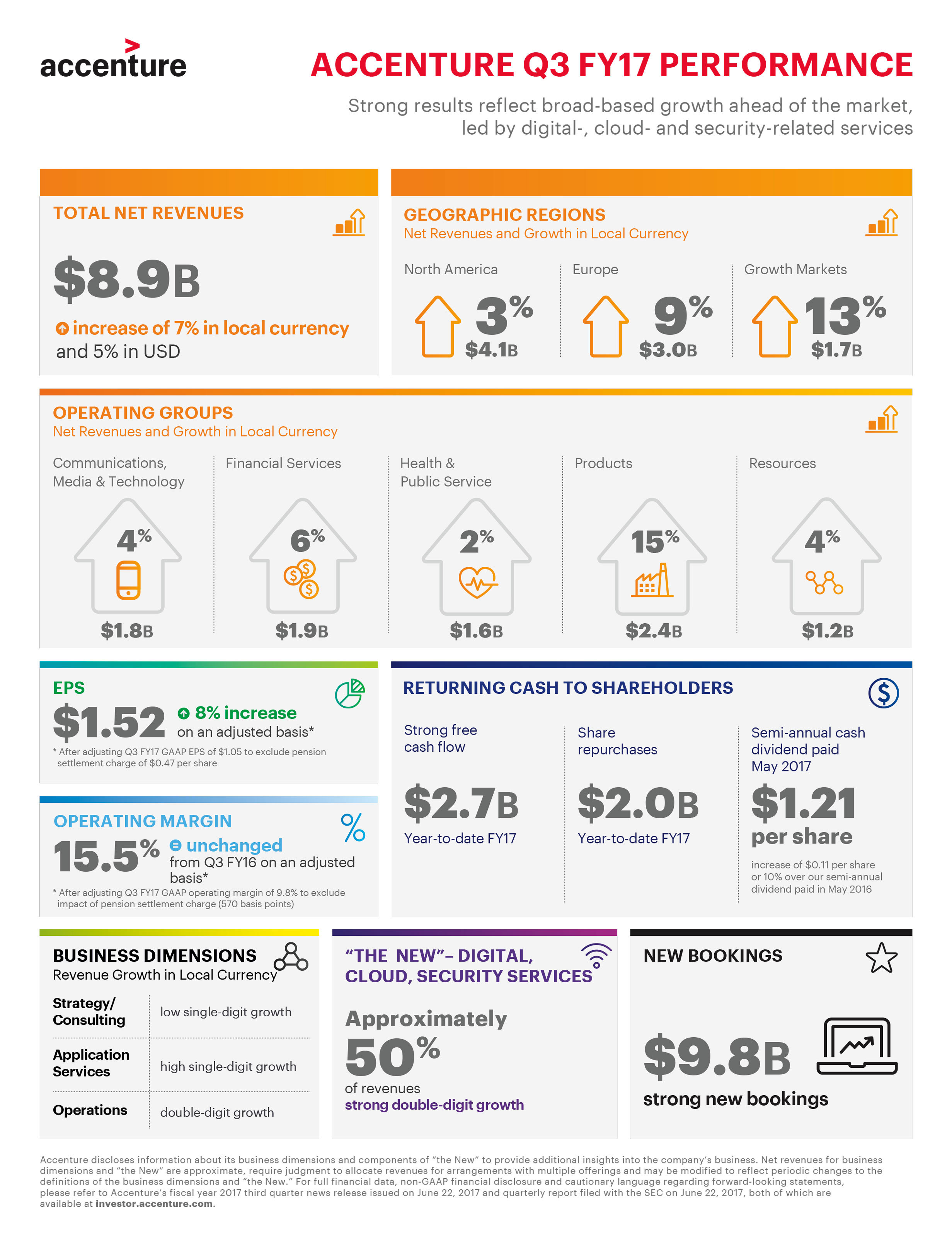 Accenture Q3 FY17 Performance Infographic (Graphic: Business Wire)