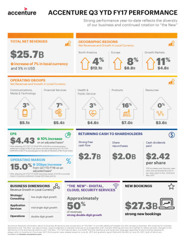 Accenture Q3 YTD FY17 Performance Infographic (Graphic: Business Wire)