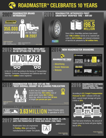 This year marks the 10th anniversary of Cooper Tire & Rubber Company's introduction of the Roadmaste ...