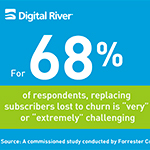 New Commissioned Ecommerce Research from Digital River: Customer Churn Causes Nearly 20 Percent Fall off in Annual Subscription Revenue.
