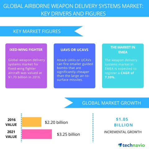 Technavio has published a new report on the global airborne weapon delivery systems market from 2017-2021. (Graphic: Business Wire)