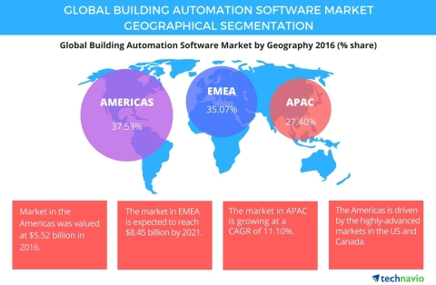 Technavio has published a new report on the global building automation software market from 2017-2021. (Graphic: Business Wire)