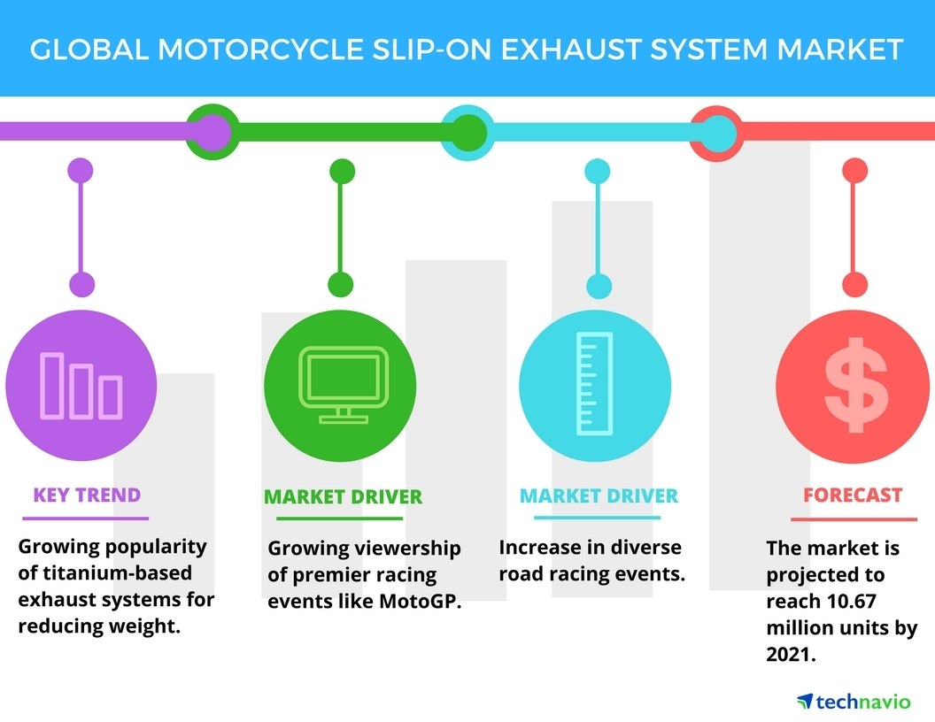 Technavio has published a new report on the global motorcycle slip-on exhaust system market from 2017-2021. (Graphic: Business Wire)