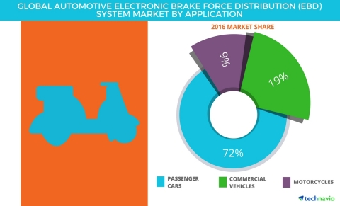 Technavio has published a new report on the global automotive electronic brake force distribution (EBD) system market from 2017-2021. (Graphic: Business Wire)