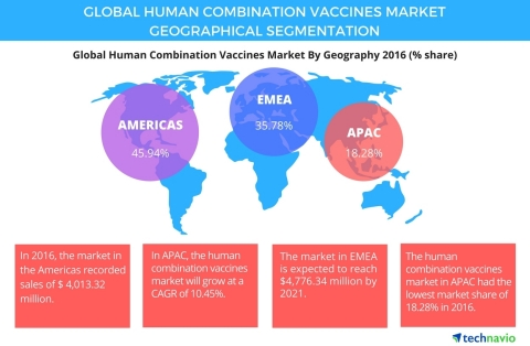 Technavio has published a new report on the global human combination vaccines market from 2017-2021. (Graphic: Business Wire)