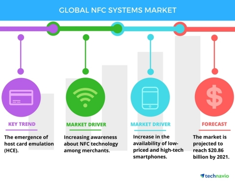 Technavio has published a new report on the global NFC systems market from 2017-2021. (Graphic: Business Wire)