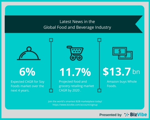 BizVibe's Food and Beverage News - Whole Foods' Acquisition, China's Supermarkets, Soy Foods Regulations (Graphic: Business Wire)
