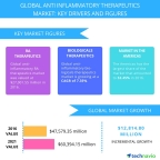 Technavio has published a new report on the global anti-inflammatory therapeutics market from 2017-2021. (Graphic: Business Wire)