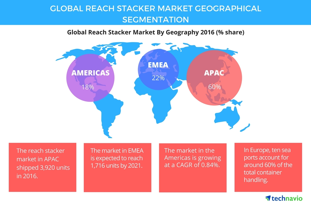 Technavio has published a new report on the global reach stacker market from 2017-2021. (Graphic: Business Wire)